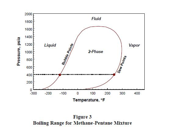 Pentane pressure temperature phase diagram information of wiring importance of multiphase and multicomponent modeling in risk analysis rh questconsult com ammonia phase diagram ethanol ccuart Gallery