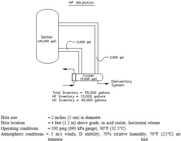 hf alkylation technique detailed description essay