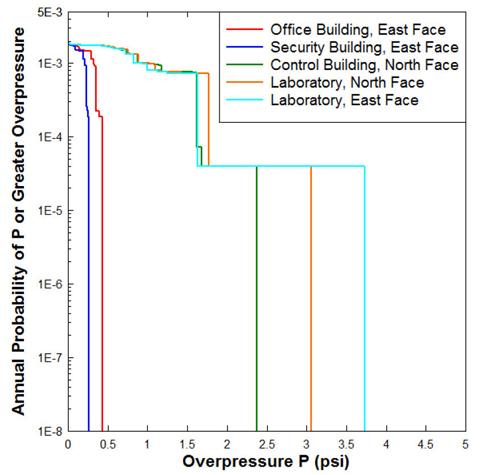 Figure 2 - Overpressure Exceedance Curves