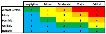 Risk Matrix used in Risk Ranking